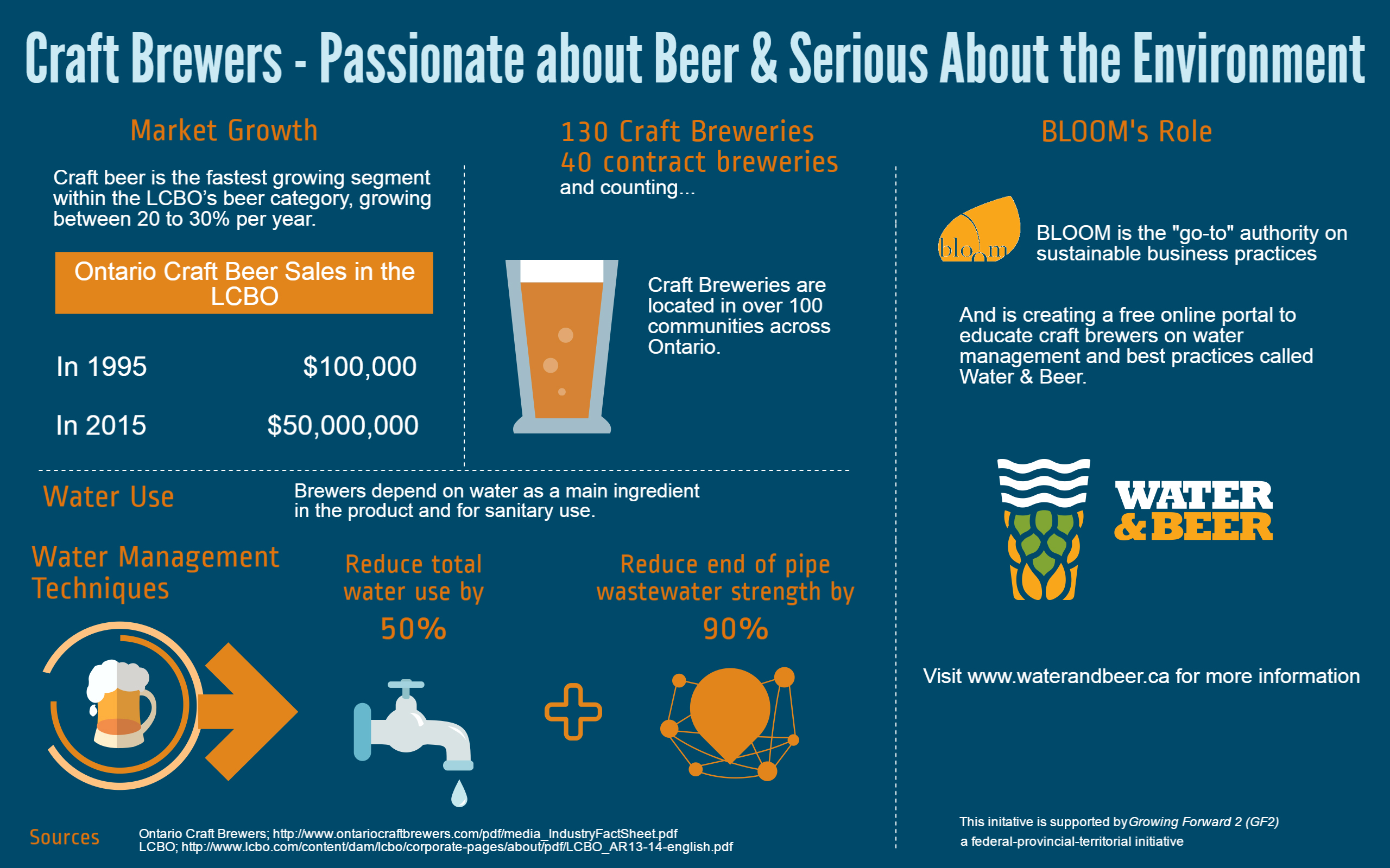 Craft Brewers – Passionate About Beer & Serious About the Environment